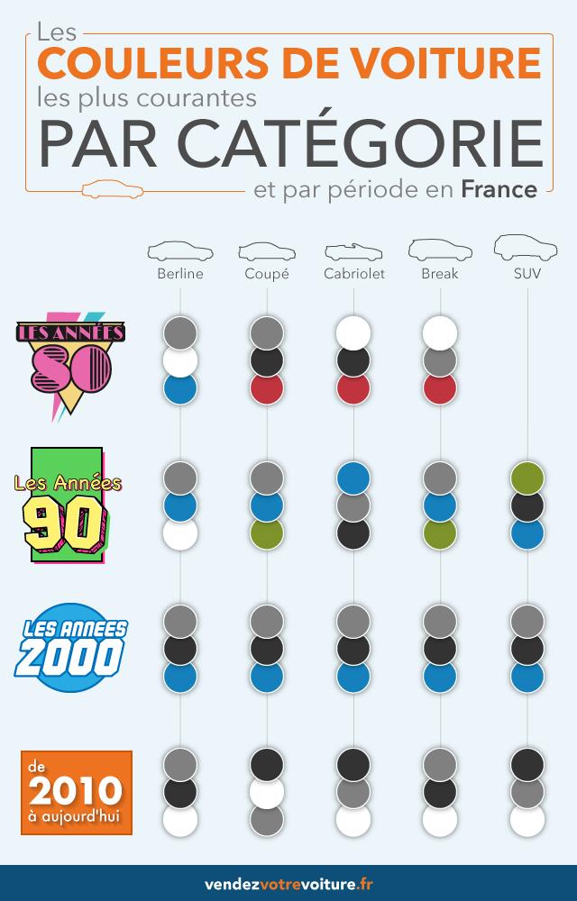couleurs populaires selon modèles de voiture