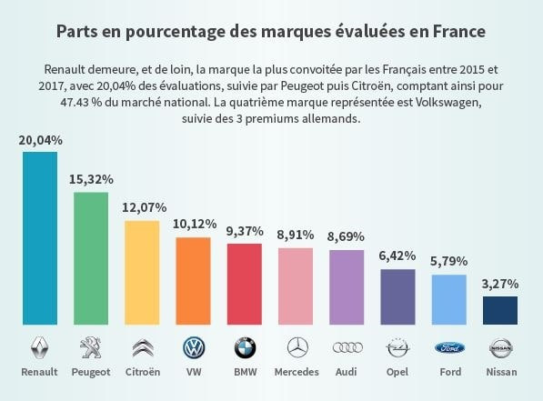 Top 10 estimation des marques en France