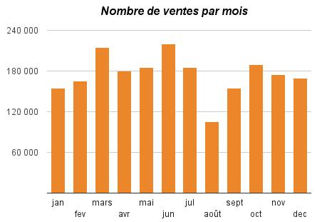 graph-ventes-mois